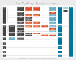 wp-template-hierarchy-titled