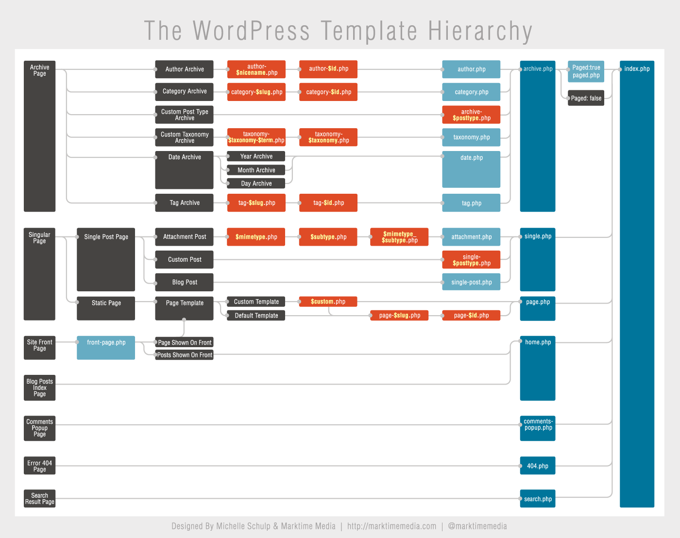 navigating the wordpress template hierarchy. Black Bedroom Furniture Sets. Home Design Ideas